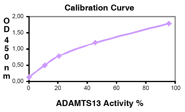 ADAMTS13 Activity Kit Calibration Curve