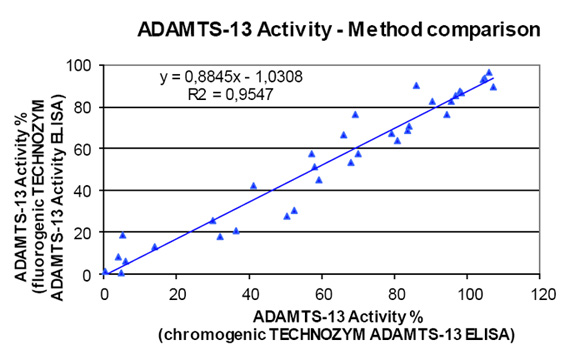 ADAMTS-13 Activity Correlation Comparison